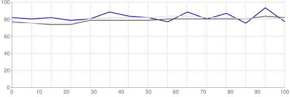 Percent of median household income going towards median monthly gross rent in Abilene Texas